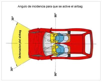 angulo-activacion-airbag