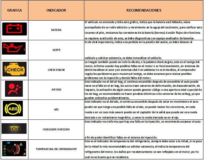 indicadores-tablero-instrumentos-2