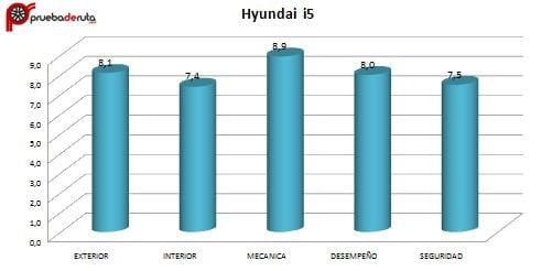 calificacion-prueba-hyundai-i25