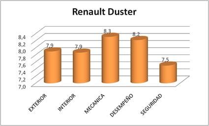 calificacion-prueba-renault-duster-2015