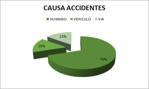 casua-accidentes