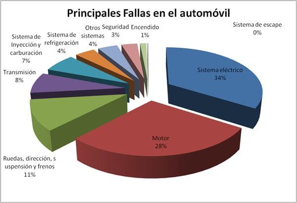 grafica-fallos-principales-automovil