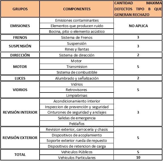 revision-tecnomecanica-2