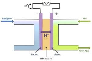 auto-hidrogeno-2
