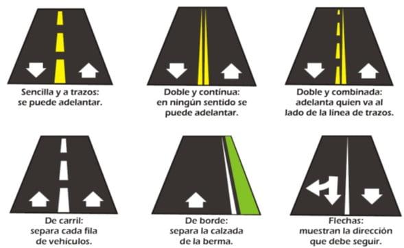 Resultado de imagen para señales de transito horizontales