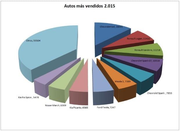 autos-mas-vendidos-2015