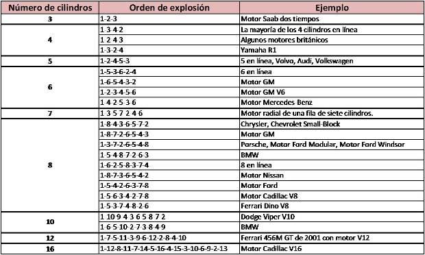 orden-explosion