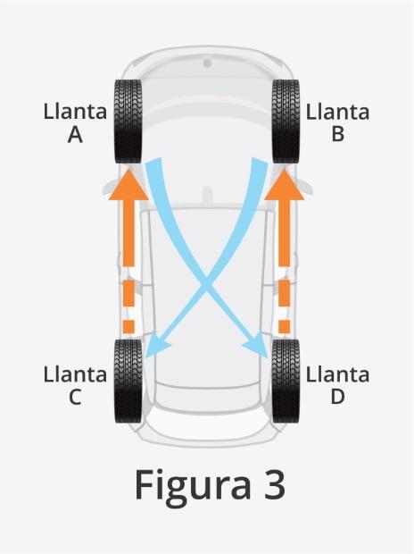 rotacion-llantas-2